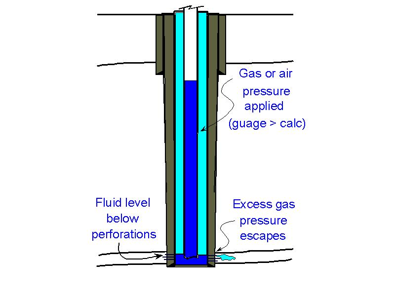 Applying gas test pressure, excess gas  pressure bleads away into the formation  as fluid level drops below the perforations