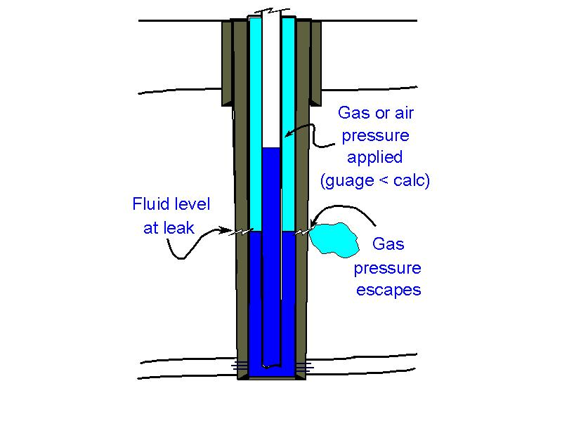 A leak is indicated by test pressure  being less than the calculated value