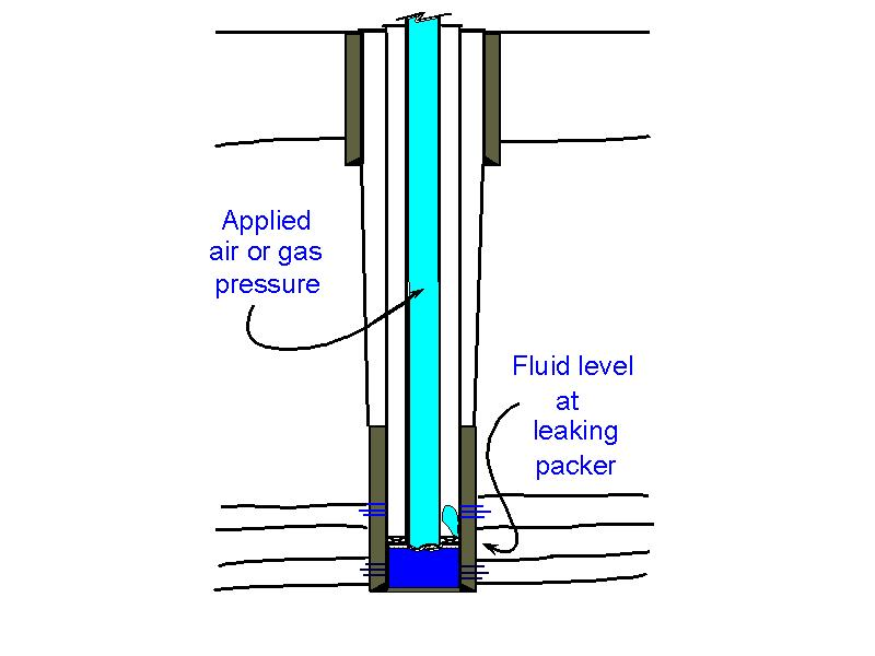A leak is indicated by test pressure being less than the calculated value.